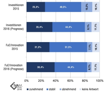 IVAM-Survey-2016_F2_Investition+Innovation_de_360x206.jpg